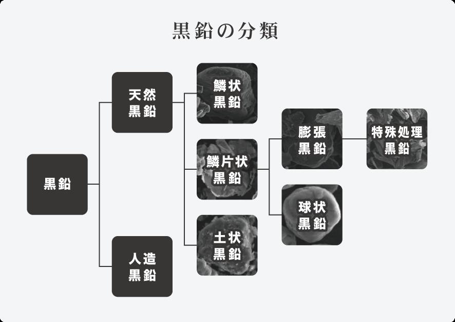 黒鉛の分類チャート